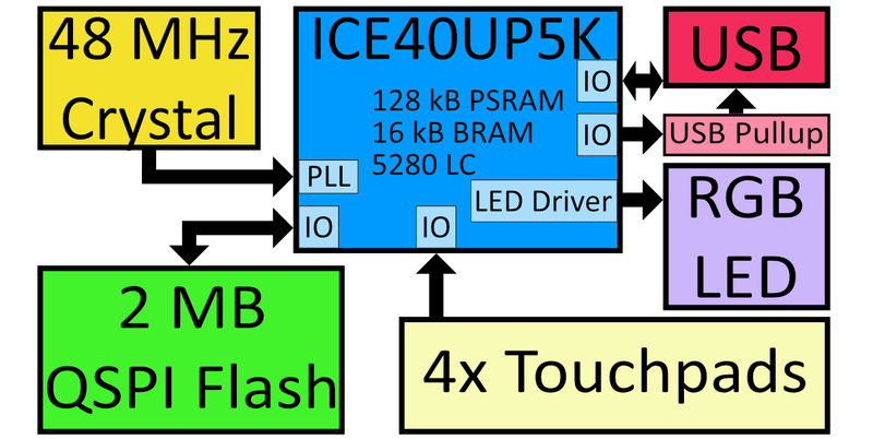 Session:Fomu, the FPGA in your USB Port - CCCamp 2019 Wiki