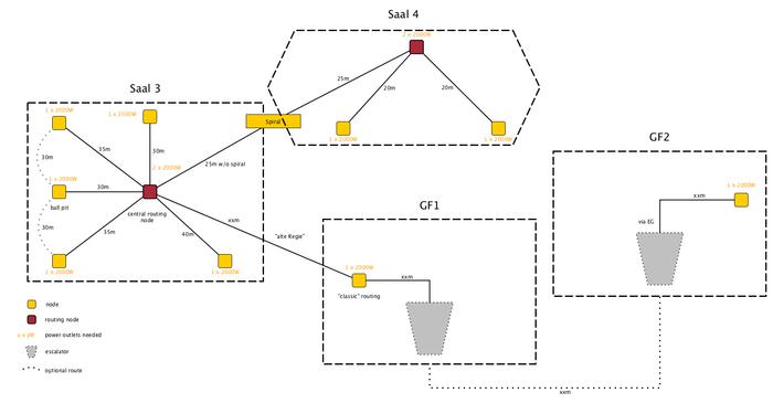 Seidenstrasse - 31C3_Public_Wiki